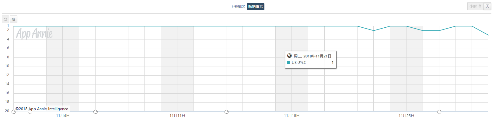 App Annie的统计显示,整个11月份,《堡垒之夜》有26天停留在美国iOS畅销榜榜首