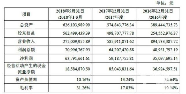 遥望网络近3年稳步增长  承诺今年利润不低于1.6亿元