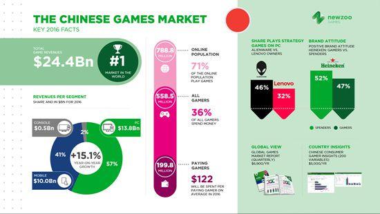 全球最大的单一游戏市场