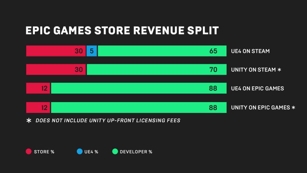 Epic商店开发者分成对比