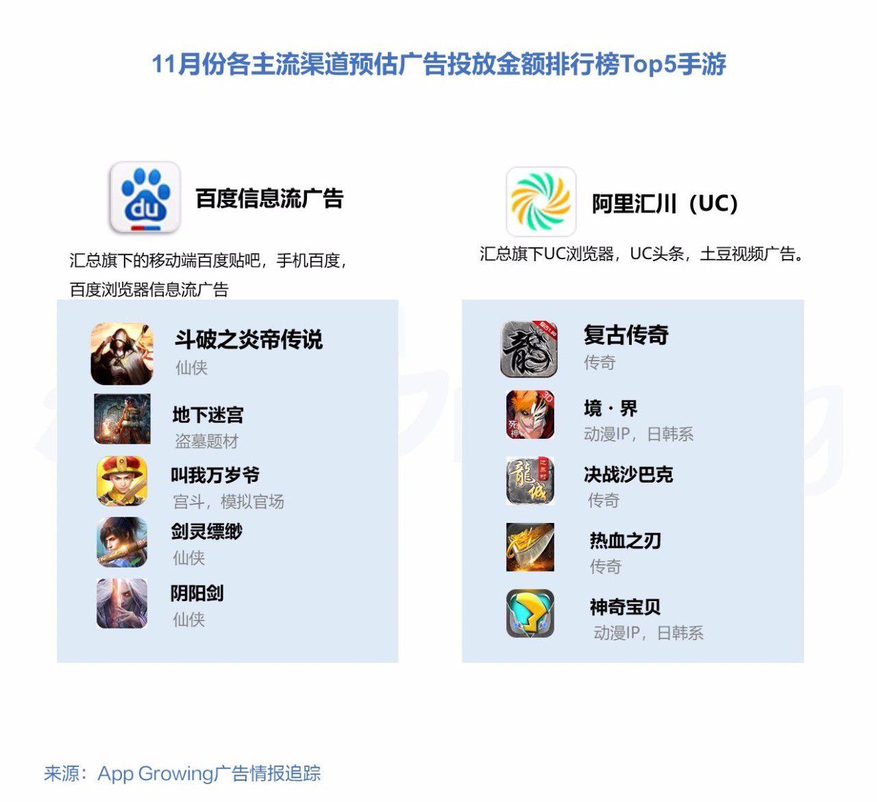 各主流渠道广告投放数排行榜Top5的手游盘点,买量头部应用主要为RPG/策略游戏