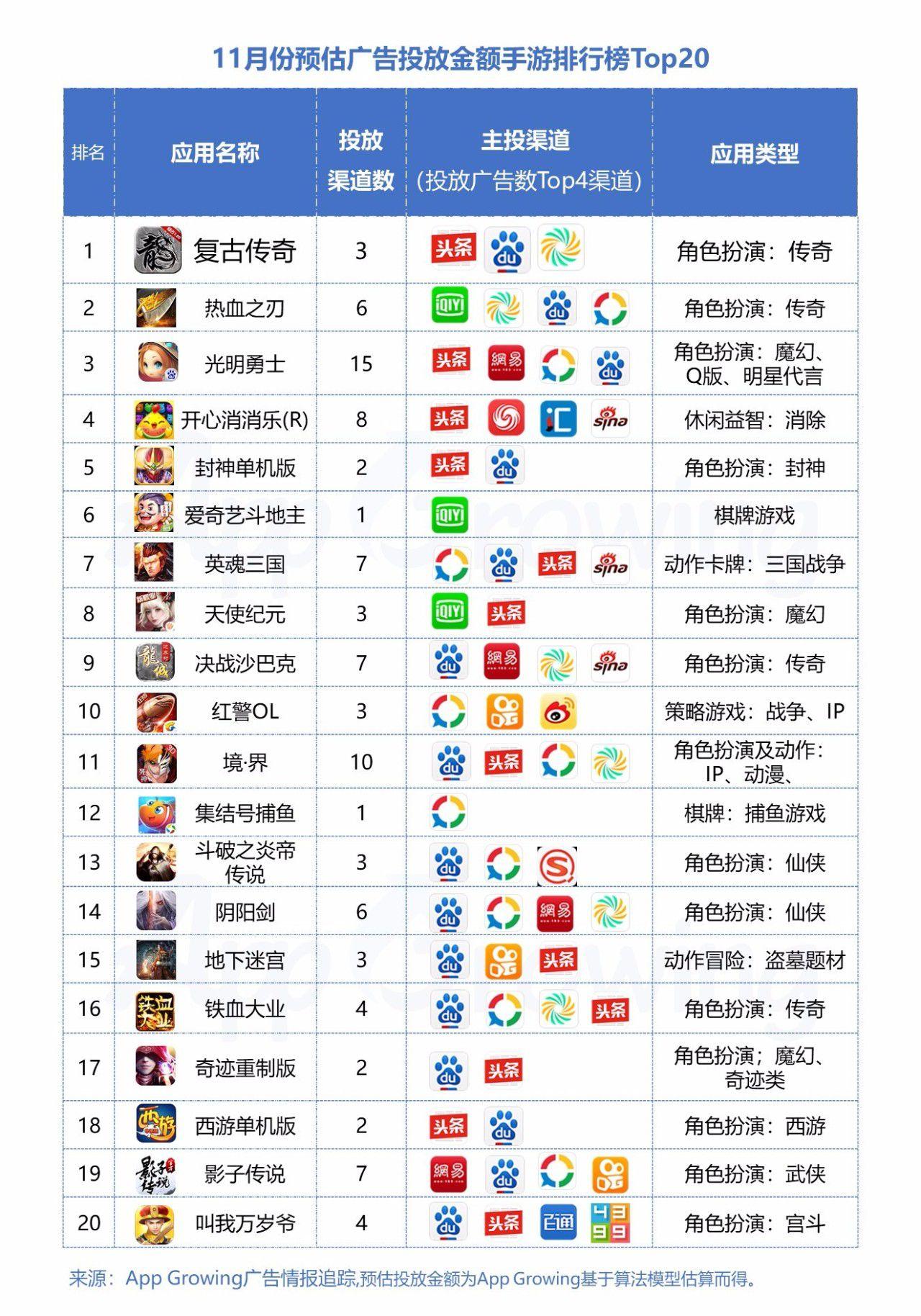 盘点广告投放数Top20手游风云榜,传奇类手游占据排行榜榜首