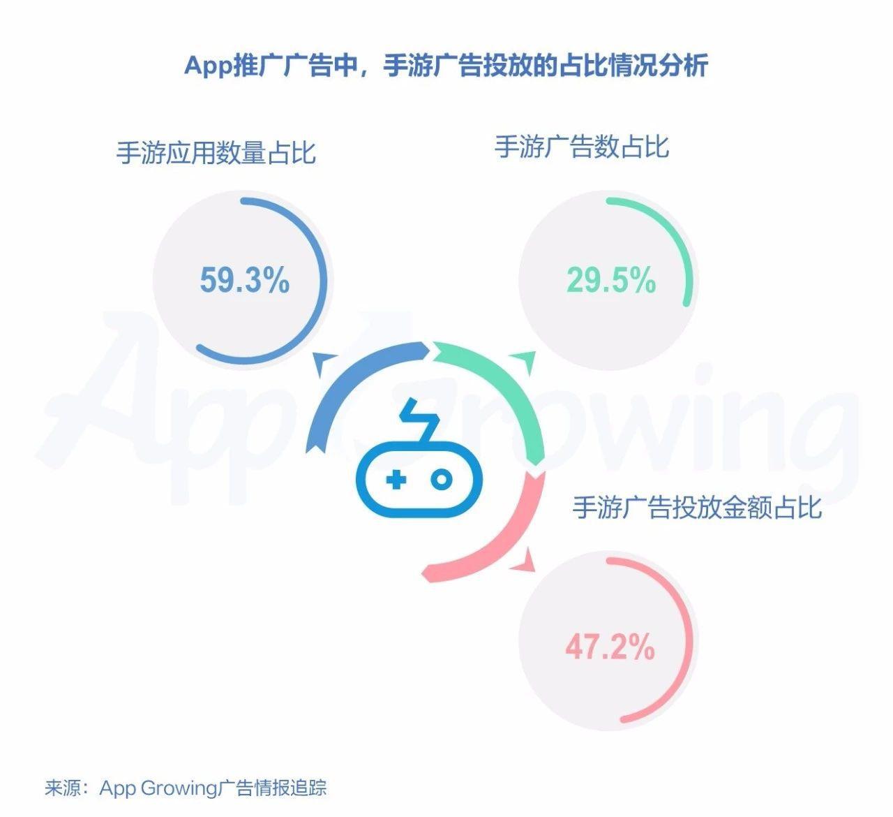 在App下载广告中,手游广告预估投放总金额接近5成