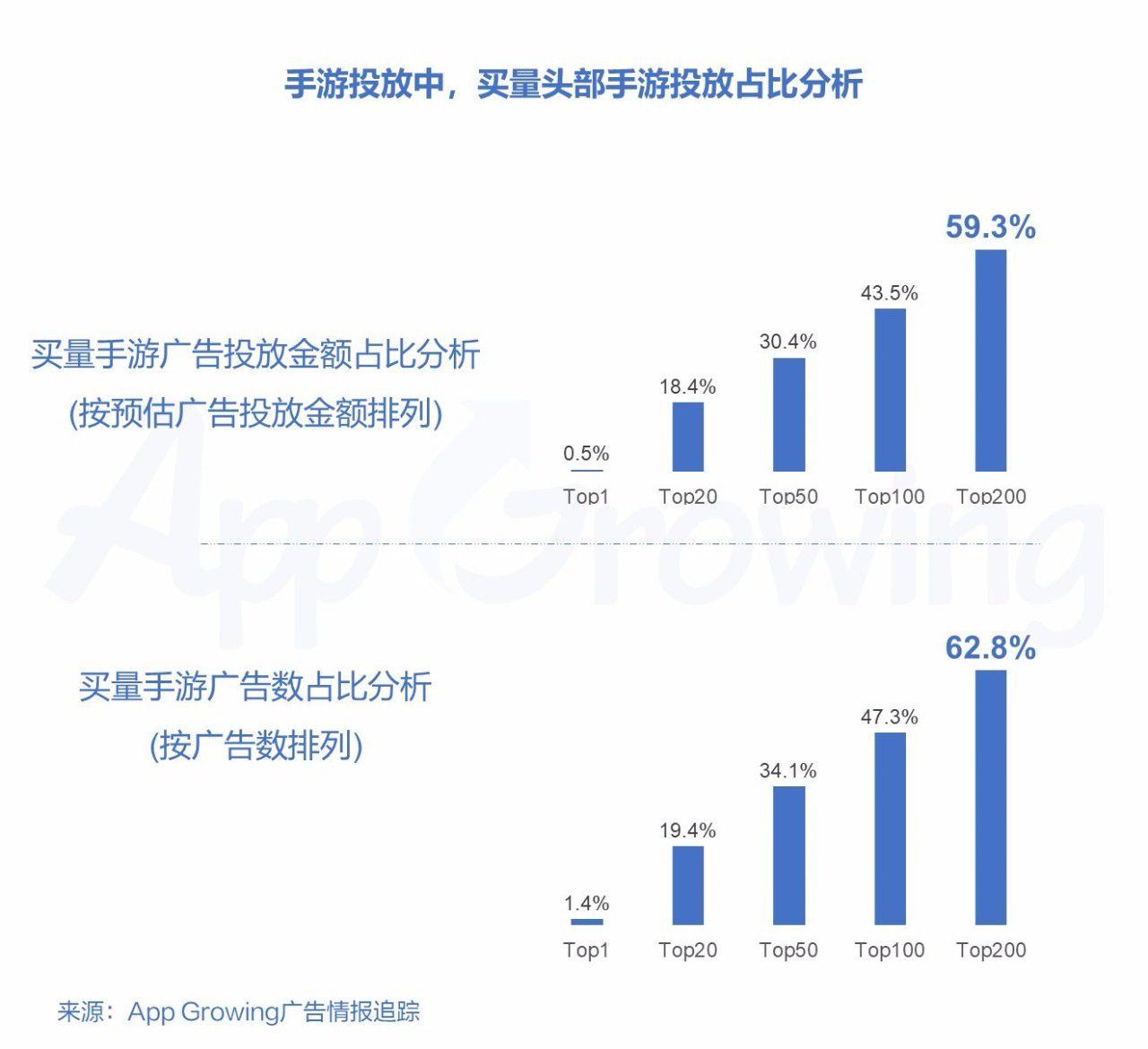 预估广告投放金额Top200手游占比接近6成