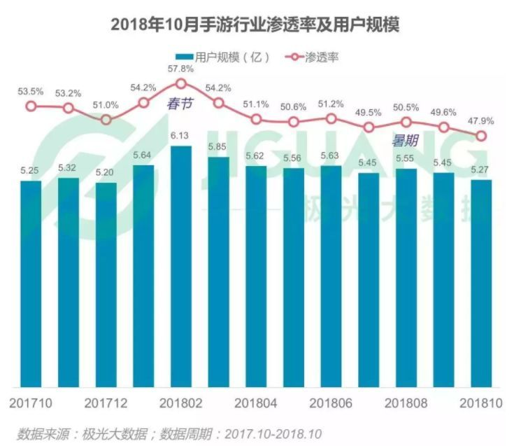 手游用户规模已经从2月份峰值的6.13亿下降至5.27亿