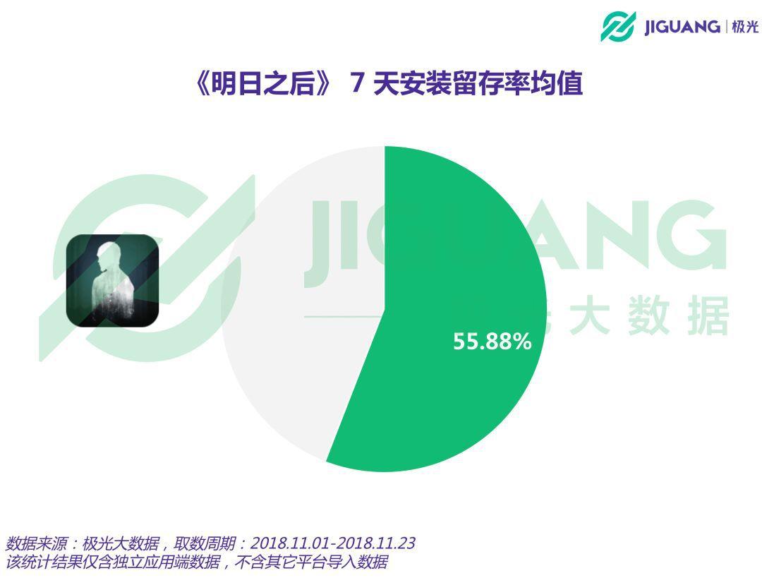 日新增用户数最高达299万,7天安装留存率均值55.88%