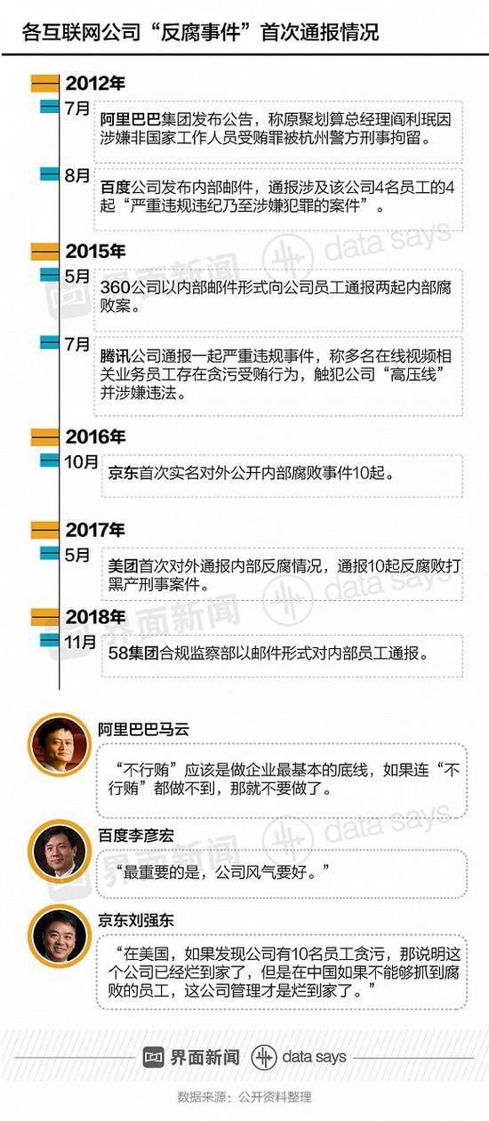 """互联网公司腐败事件8年超30起 """"收受贿赂""""为主要事由"""