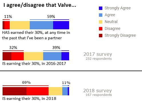 多数游戏开发者认为Steam抽成30%并不合理