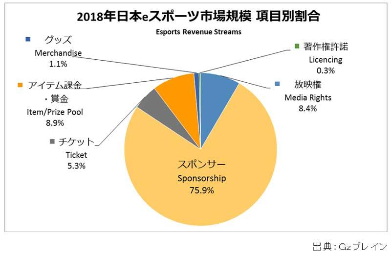 报告:2018年日本电竞市场规模较去年急增13倍