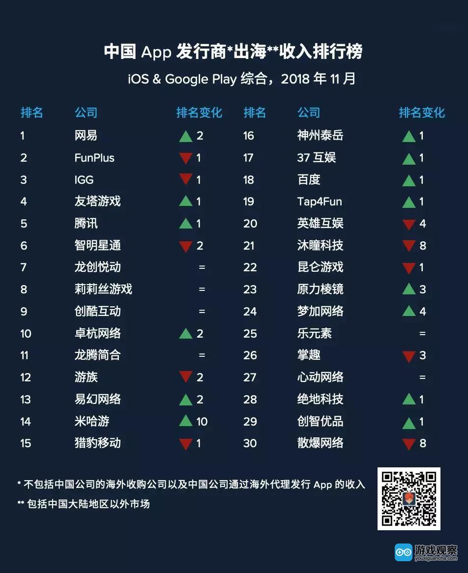 10月出海发行商收入Top30:网易重返第一 米哈游上升10位
