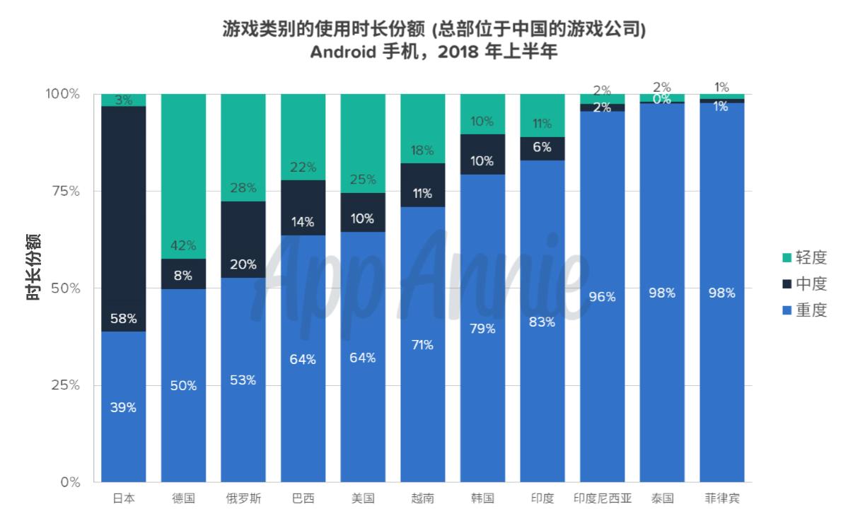 接近六成企业海外收入保持增长