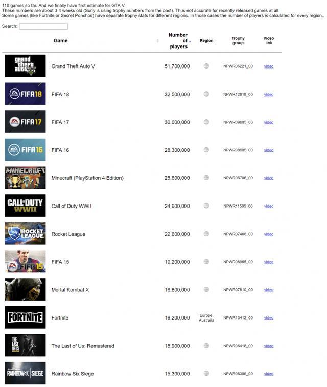 索尼意外曝光PS4玩家数据 GTA5超第二名2000万