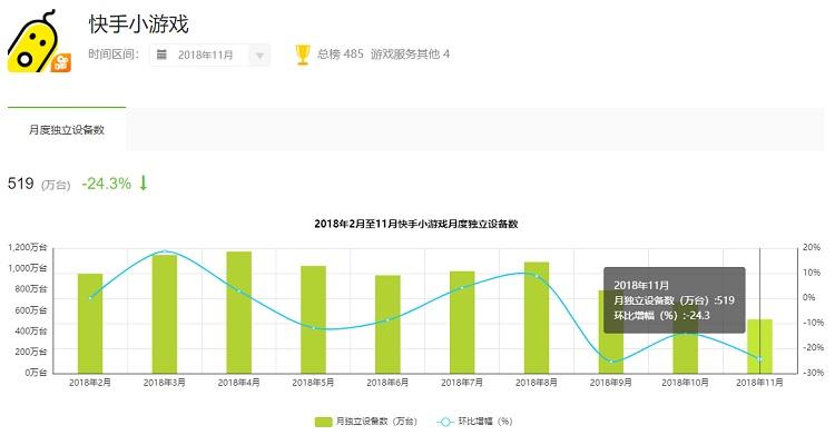 2亿MAU的快手积极进军游戏业 布局不止小游戏