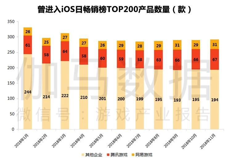 TOP50:腾讯网易占34款 比去年多7款
