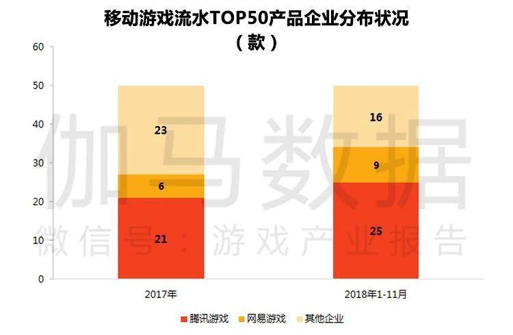 头部产品:腾讯网易头部产品数达34款,相比2017年增加7款