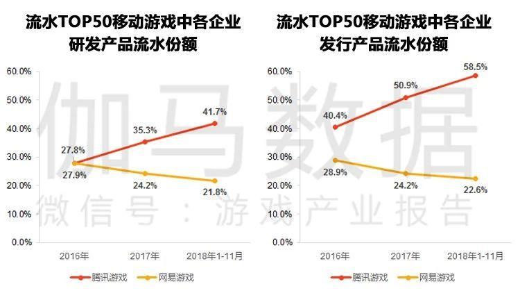 伽马数据11月简报:腾讯网易市场份额进一步攀升