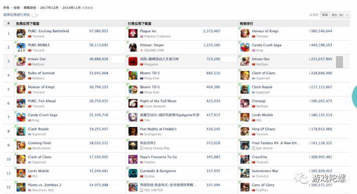 2017年12月-2018年11月,iOS策略游戏收入排行