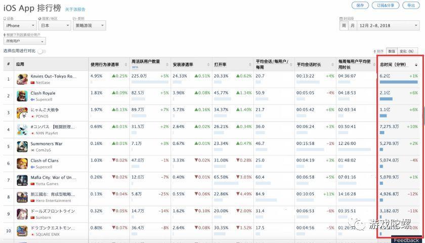 12月2日-12月8日日本iOS策略游戏用户总时长排名
