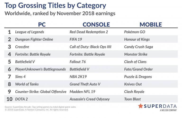 11月全球数字游戏消费90.5亿美元 主机市场增长13%