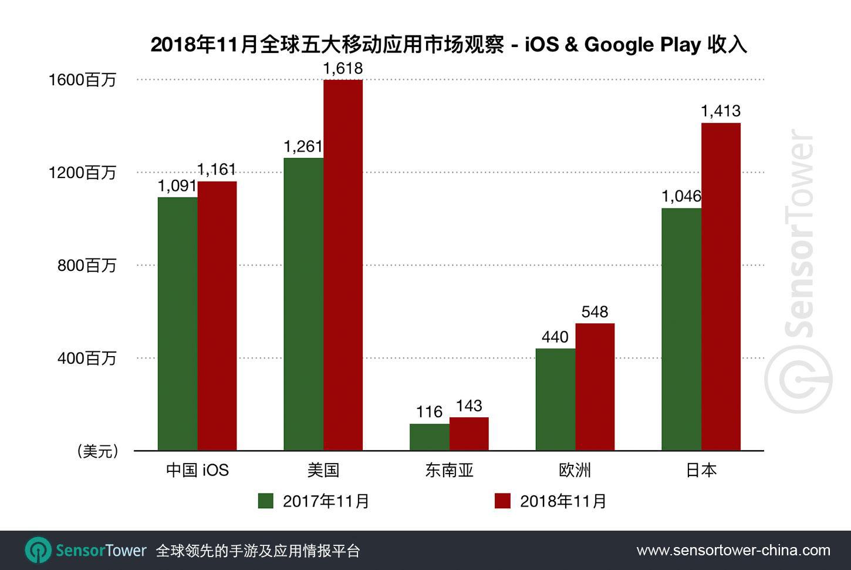 11月全球五大手游市场观察:中国市场下载跌幅最大