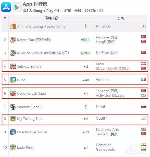 AppAnnie全球App排行榜的游戏下载榜