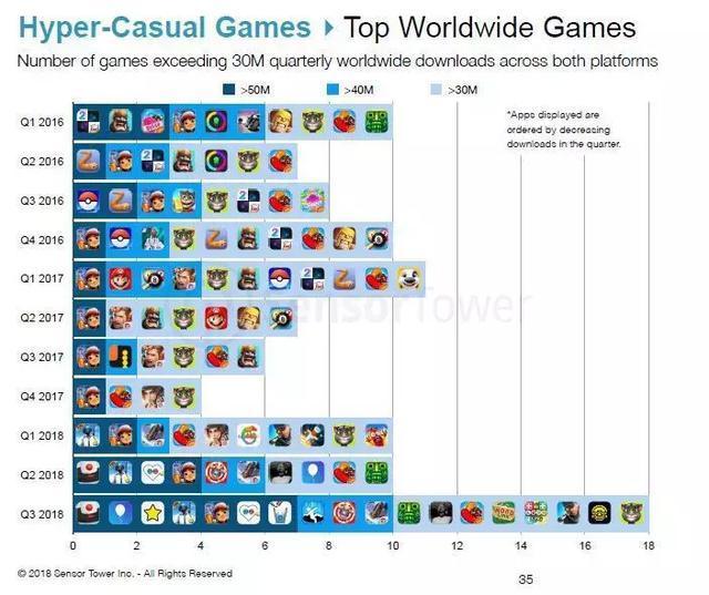 2018年Q3下载量突破5000万的7个游戏中,只有《PUBG MOBILE》不属于超休闲游戏