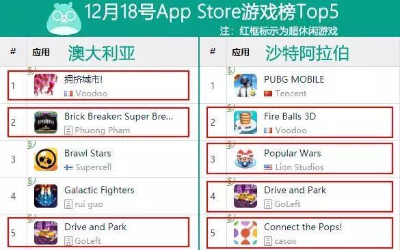 沙特阿拉伯、澳大利亚免费榜Top5同样被超休闲游戏刷屏