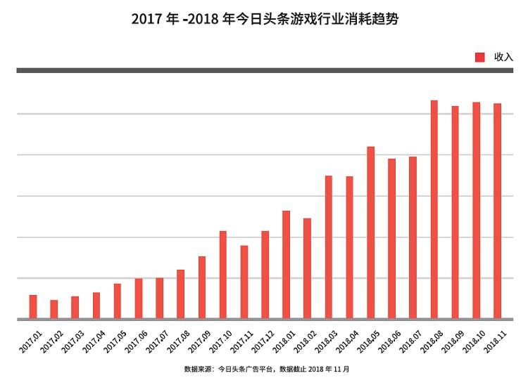 2018年手游行业耗资400亿买量 视频广告达90%