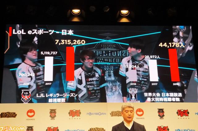 《英雄联盟》日本国内联赛总奖金高达2700万日元