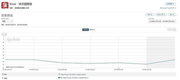 快手韩国近一周安卓市场排名
