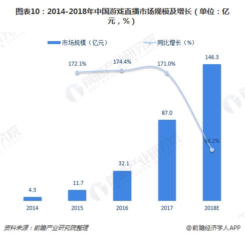通过十张数据图回顾2018年中国游戏产业发展