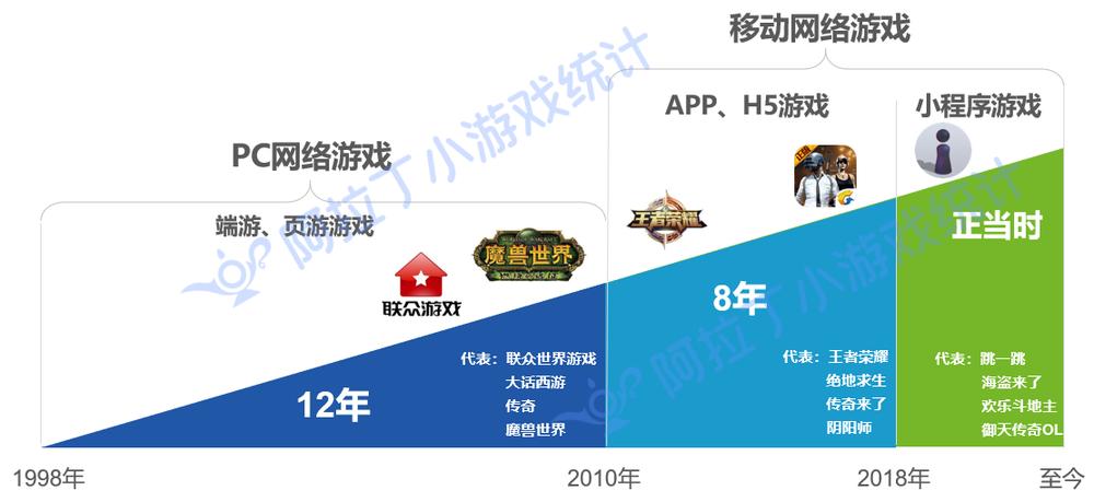 中国网络游戏经过20年发展,迎来小游戏时代