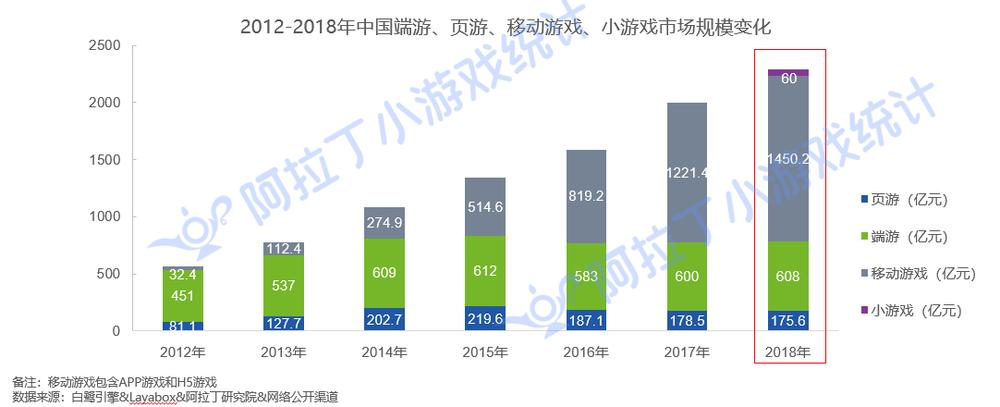 2018年小游戏市场规模达60亿元,日活用户超1亿