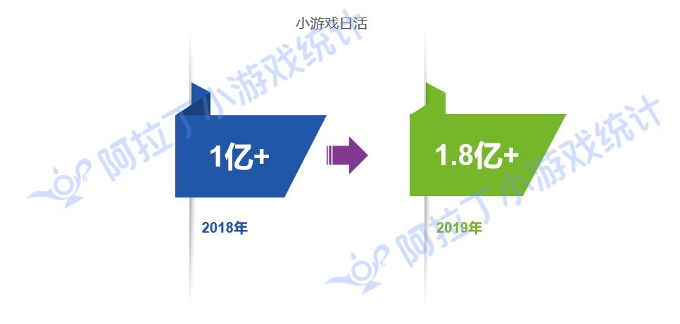 2019年小游戏日活突破1.8亿