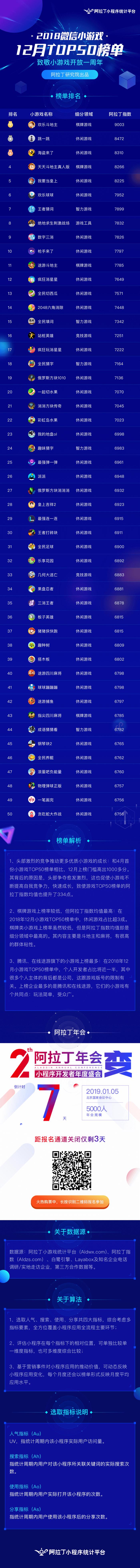 小游戏12月TOP50榜单发布