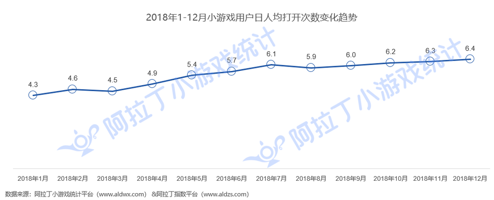 小游戏行业首份年度报告出炉 2019年日活或超1.8亿