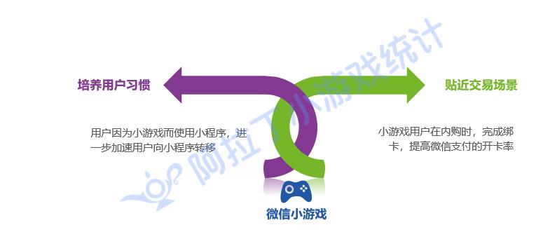 小游戏正在推动微信生态的发展
