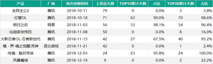 今年Q4进入iOS畅销榜TOP20的8款新品
