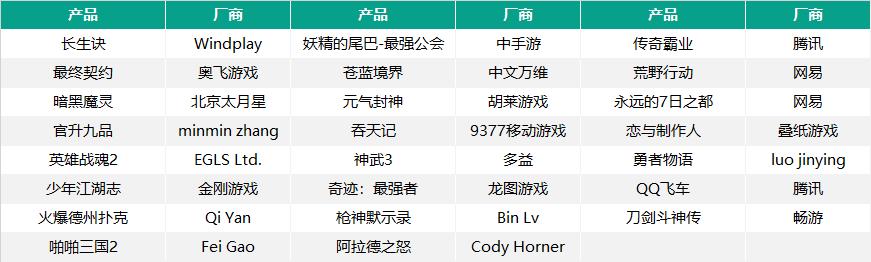 去年Q4进入iOS畅销榜TOP20的23款新品
