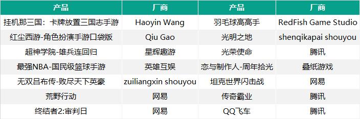 去年Q4进入iOS免费榜TOP20的14款存活新品