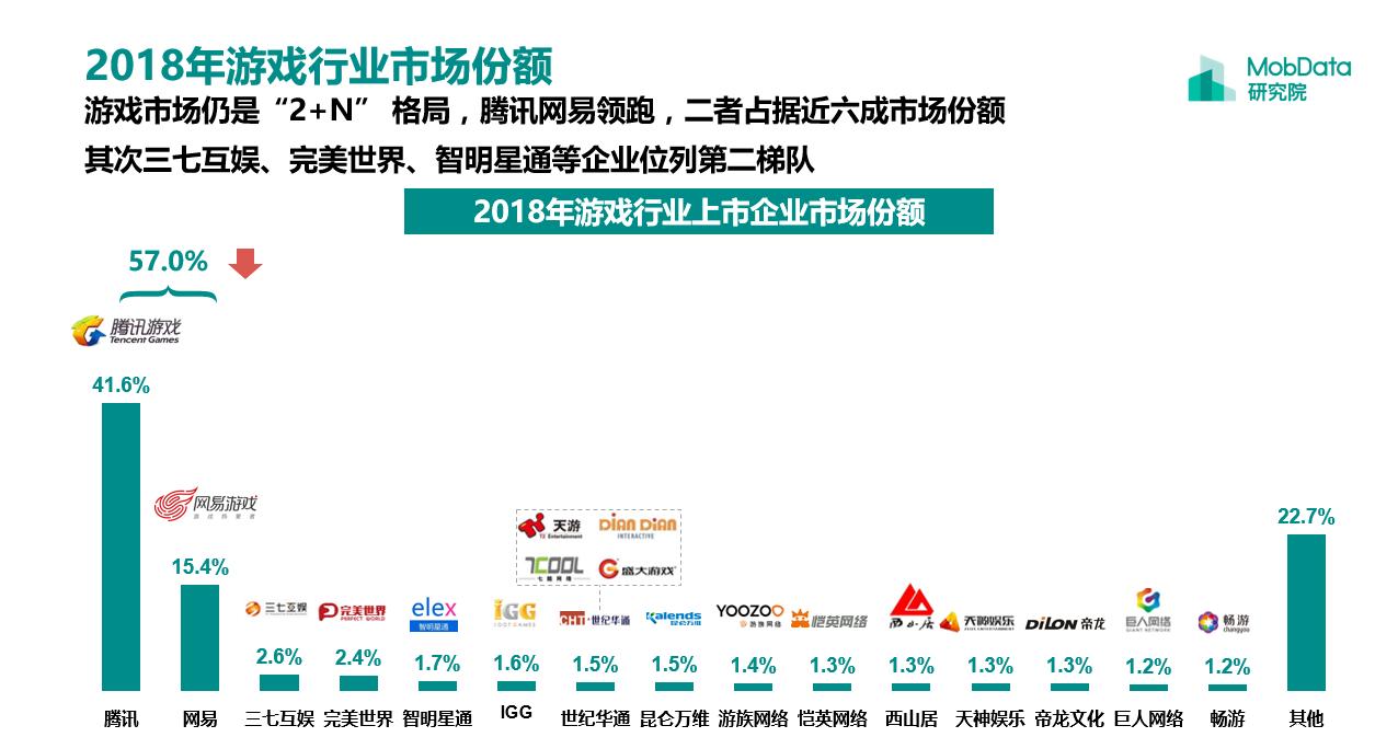 MobData:百亿级市值的中国游戏公司已达10家