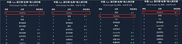 盘点2018年中国五大手游出海厂商