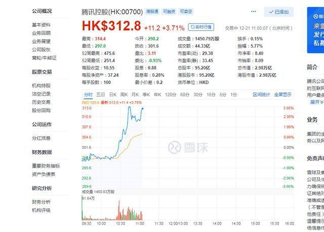 受版号消息影响腾讯股价快速飙升