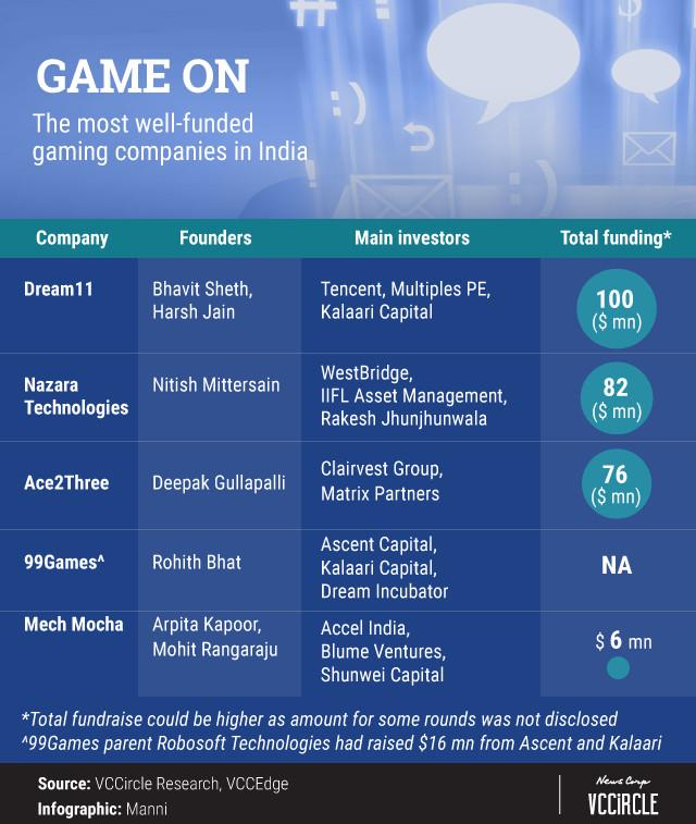 从纸牌游戏到电子竞技 印度游戏市场迎来春天