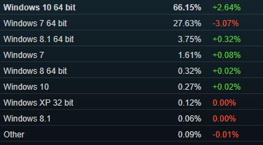 Steam已停止支持XP和Vista系统 用户数量已非常少