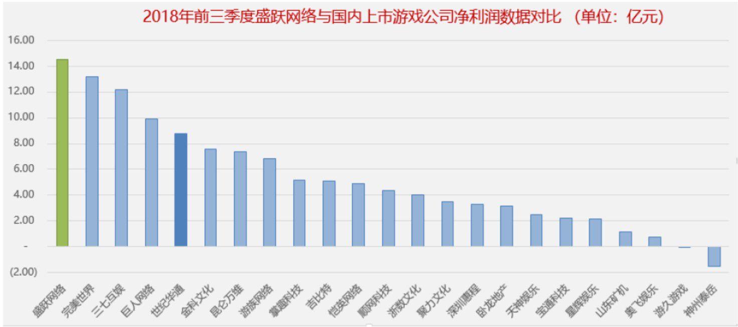 2018年前三季度盛跃网络净利润与国内上市游戏公司数据对比