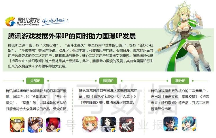 中国二次元游戏企业布局状况
