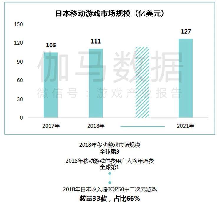 日本是中国二次元游戏发展潜力大的出海市场
