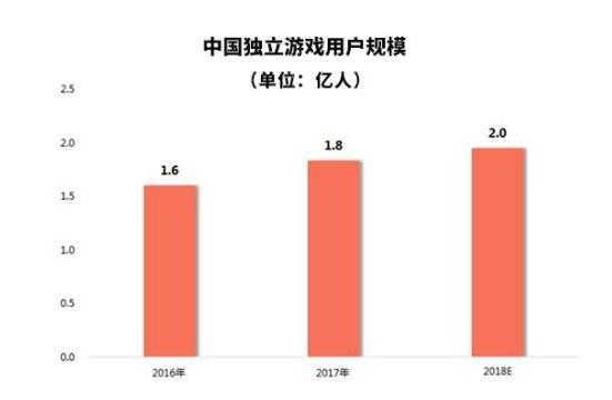 中国独立游戏用户数量或达2亿