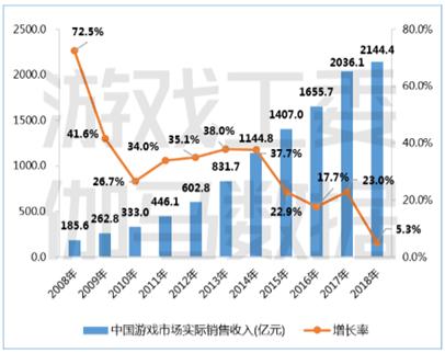 实际销售收入增长率首次下降至个位数